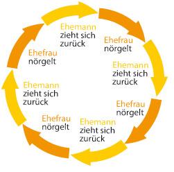 paul watzlawick axiom 3 kommunikation ist immer ursache und wirkung - Kommunikationsmodelle Beispiele